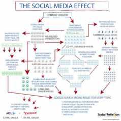the-social-media-effect