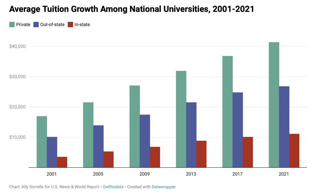 Average Tuition Growth