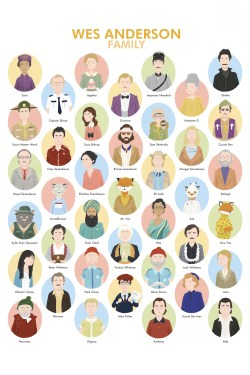 Wes Anderson Family