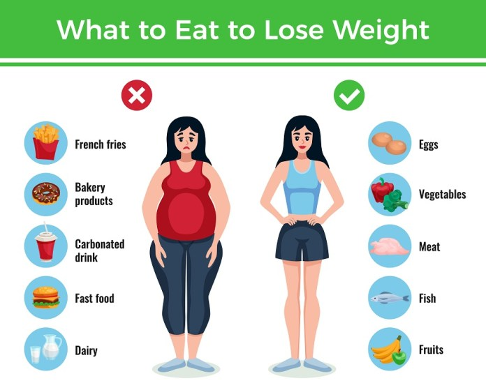 Be smart enough to choose your food for your weight loss as transforming your food habits can lead to better results. Know what to eat and avoid for weight loss.