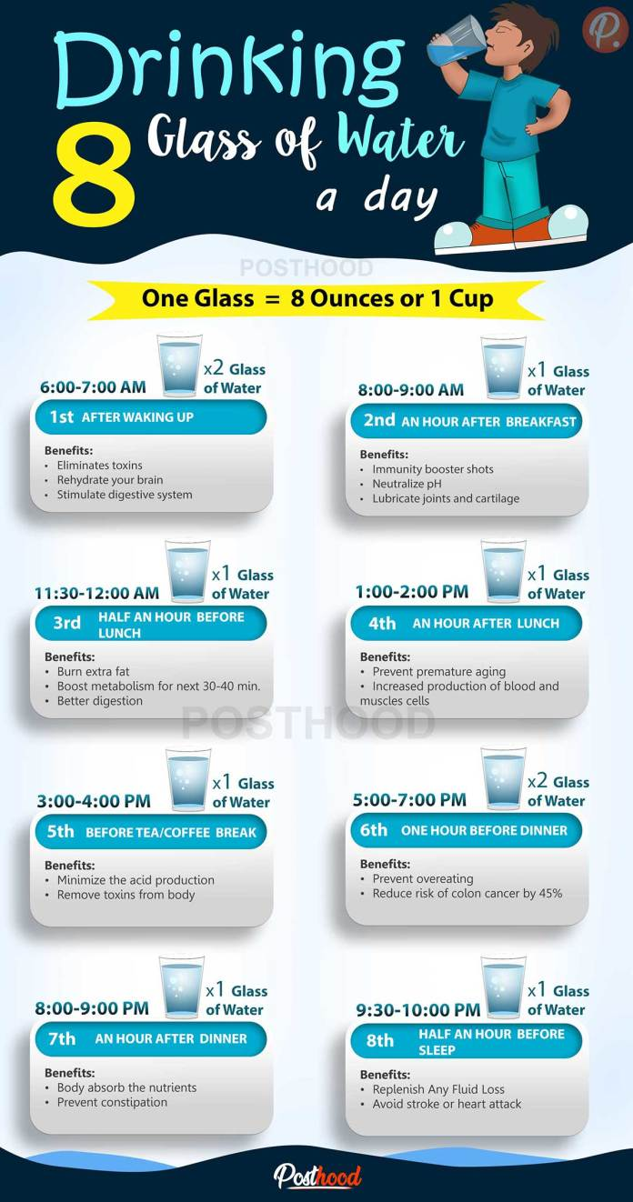 What is the right time to drink water? Find 8 best time to drink water when your body needs it most along with a drinking water schedule per day.