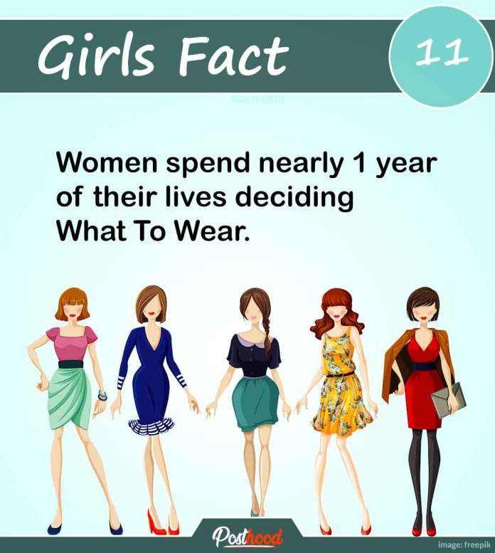 I have nothing to wear is the most common dialogue of almost every woman. Know other most interesting psychological facts about women's mind, body, and behavior.
