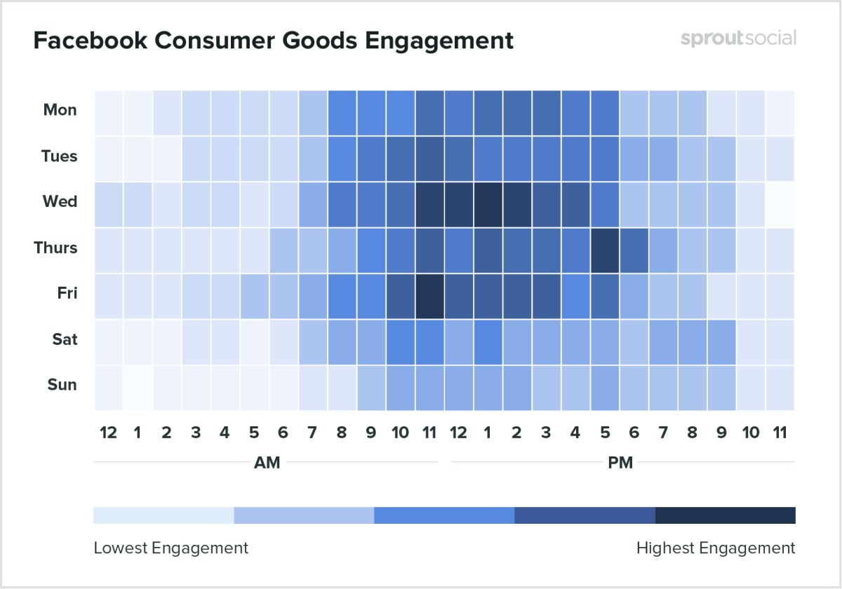 Best times to post on Facebook for consumer goods