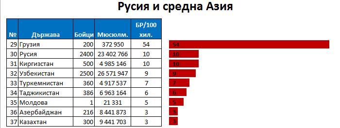 ИДИЛ в Русия
