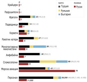 сравнение на военноморските сили