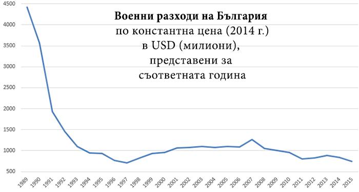 разходи за отбрана на България