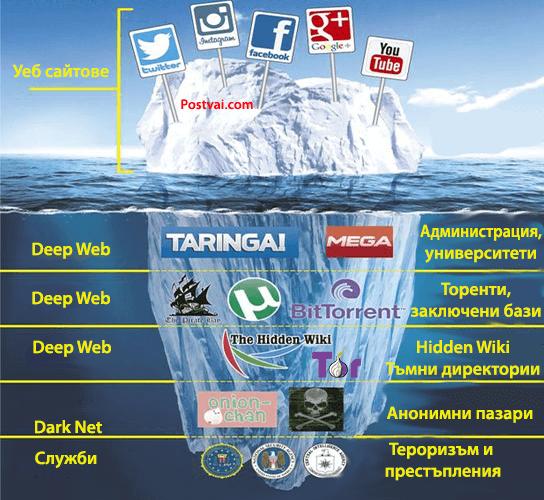deepnet