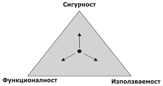 триъгълник на системата за информационна сигурност