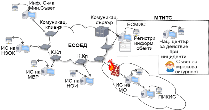 архитектура на електронен документооборот
