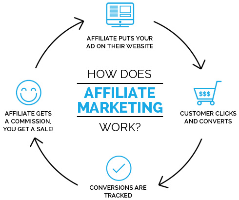 what is affiliate marketing, how does affiliate marketing work, affiliate marketing infographic scheme