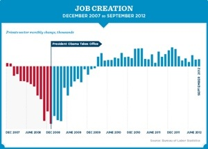 Job Creation Under Obama