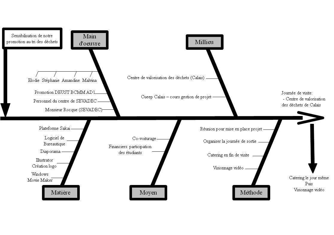 Les Diagrammes