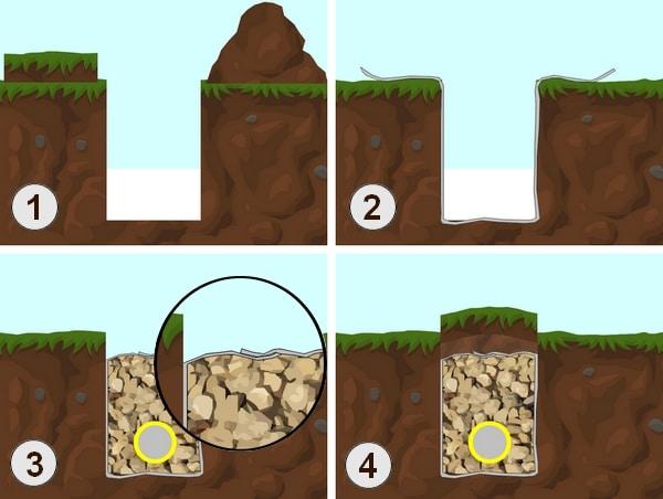 plan pour poser un drain au poulailler