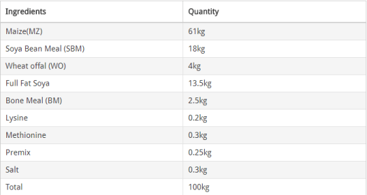 Formula For Making Broiler Feed Archives Poultry Feed Formulation