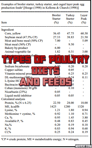 types of poultry diets