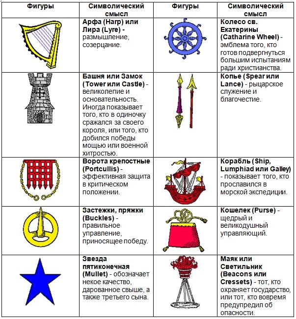 Что означает зеленый цвет на гербе семьи