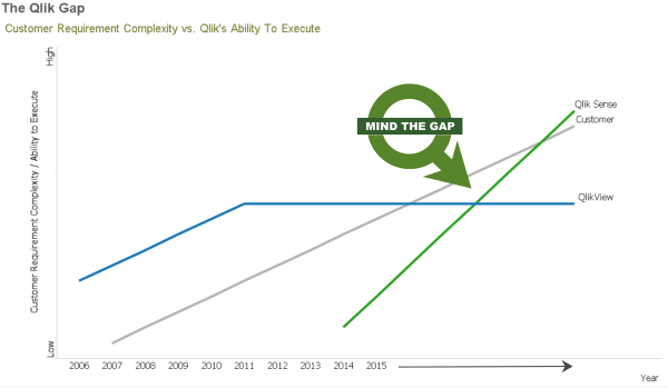 Mind the Qlik Gap