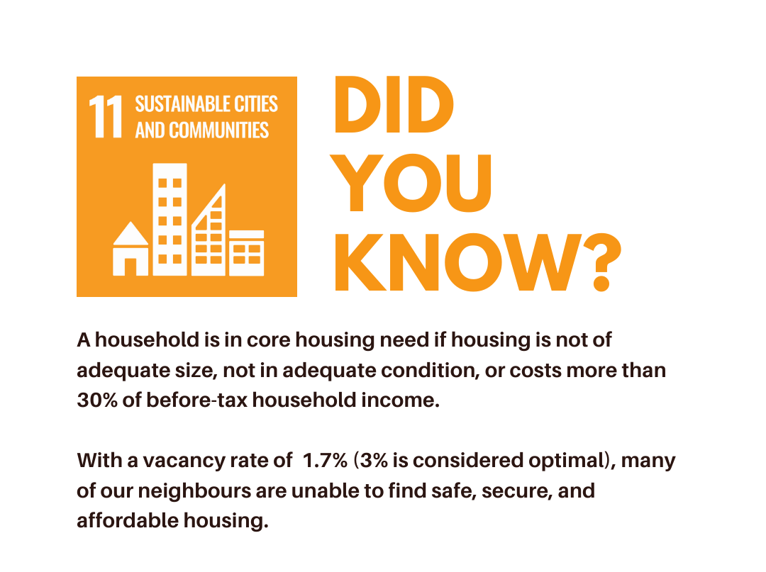 Did you know? A household is in core housing need if housing is not of adequate size, not in adequate condition, or costs more than 30% of before-tax household income. With a vacancy rate of 1.7% (3% is considered optimal), many of our neighbours are unable to find safe, secure, and affordable housing.