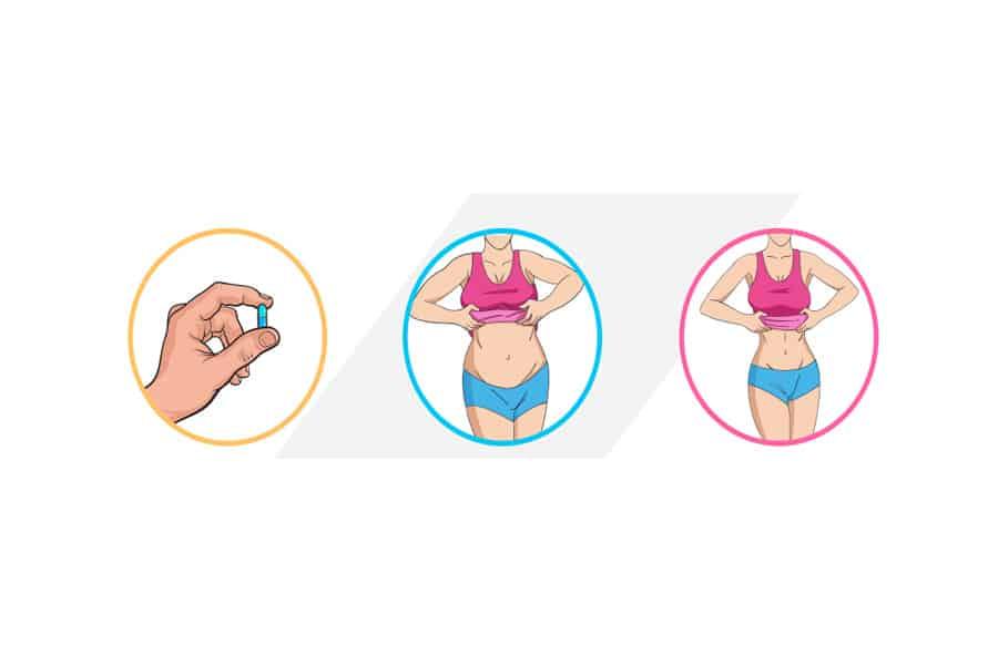BodyCor Keto Supplement Steps