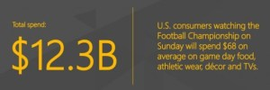 Football fans up the price tag on Super Sunday to $68 per person