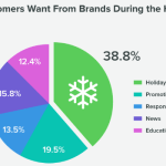 Online Marketing News: Retail Holiday Social, Instagram Live & Online Shopping Accelerates