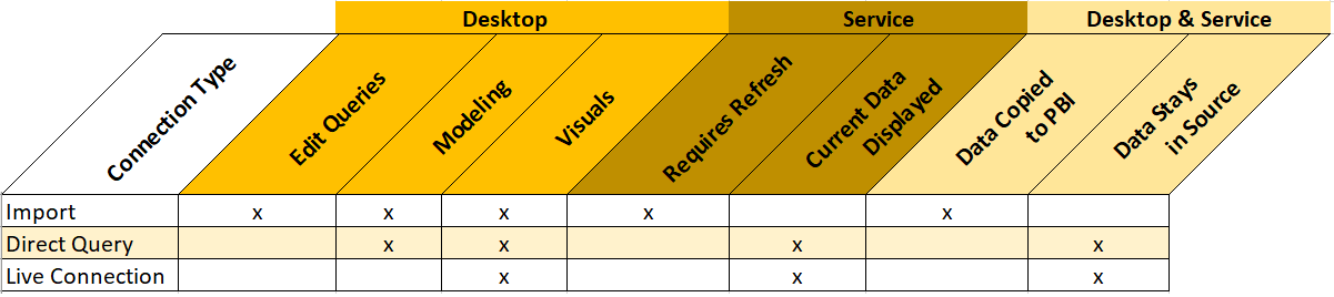 Connection Type Outline