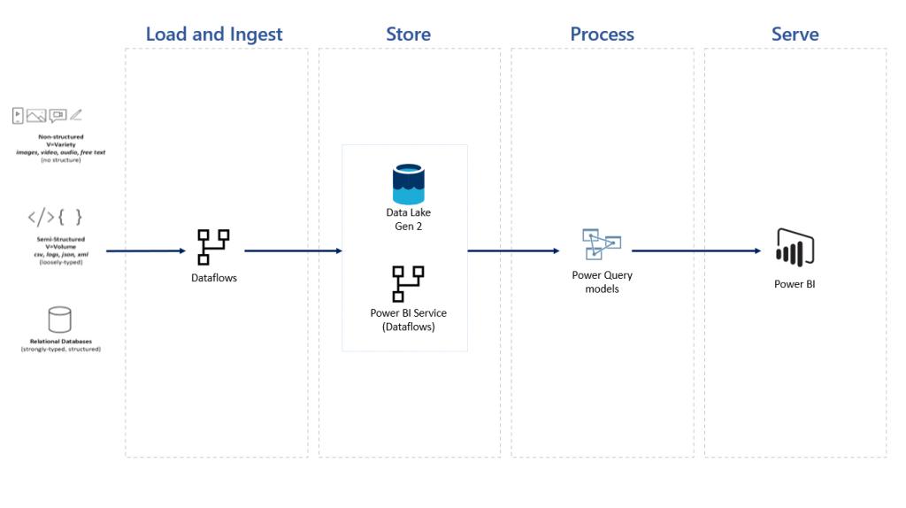 Power BI dataflow Architecture