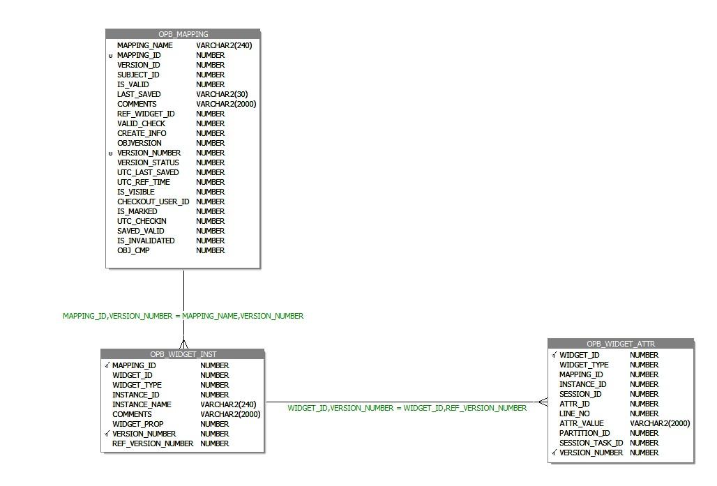Find SQL Override in Informatica Powercenter Repository