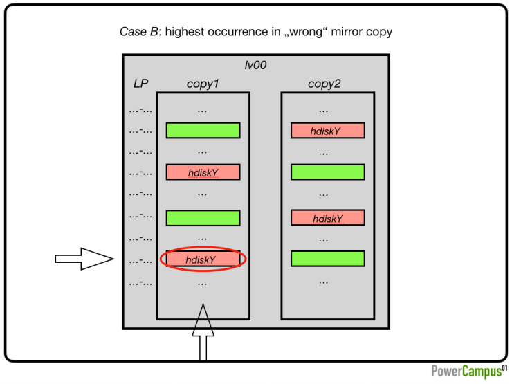 """Case B: highest occurrence in """"wrong"""" mirror copy"""