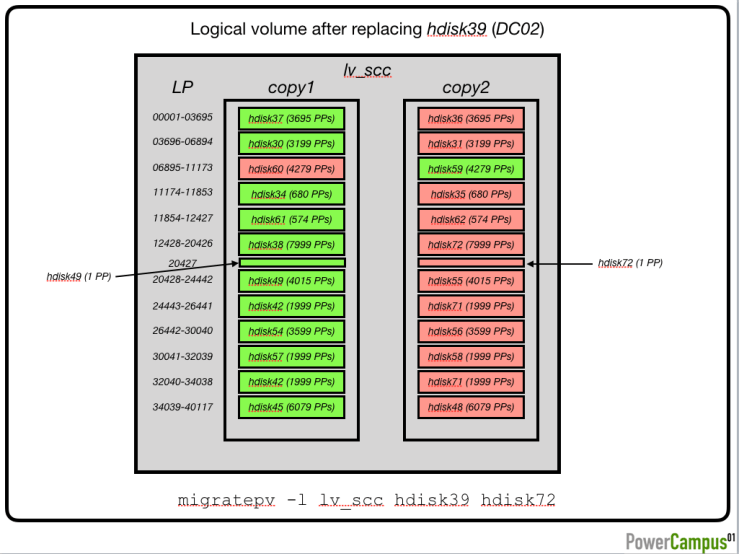 Logical volume after replacing hdisk39 (DC02)