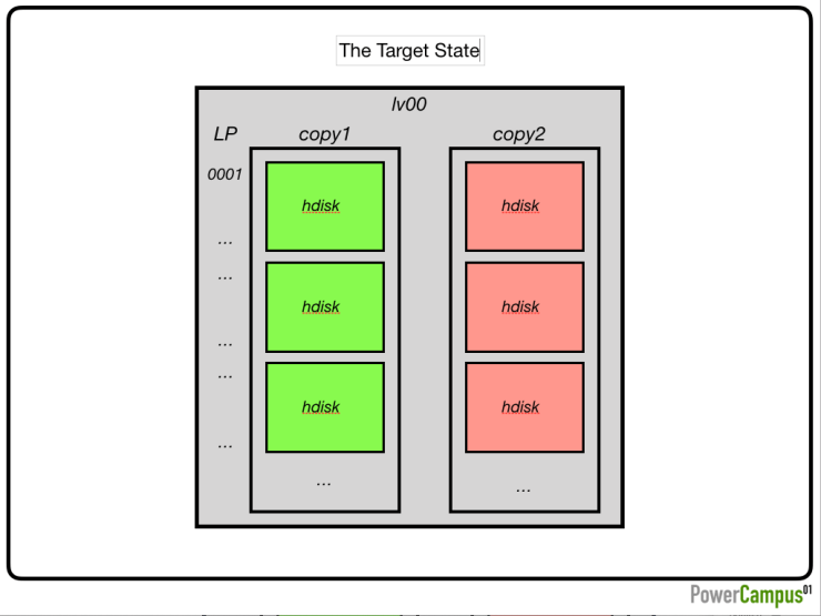 the target state