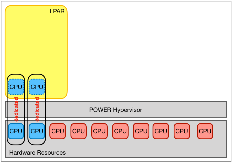Partitioning with dedicated processors