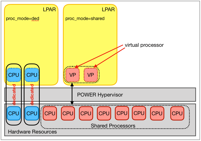 Partitioning with dedicated and shared processors