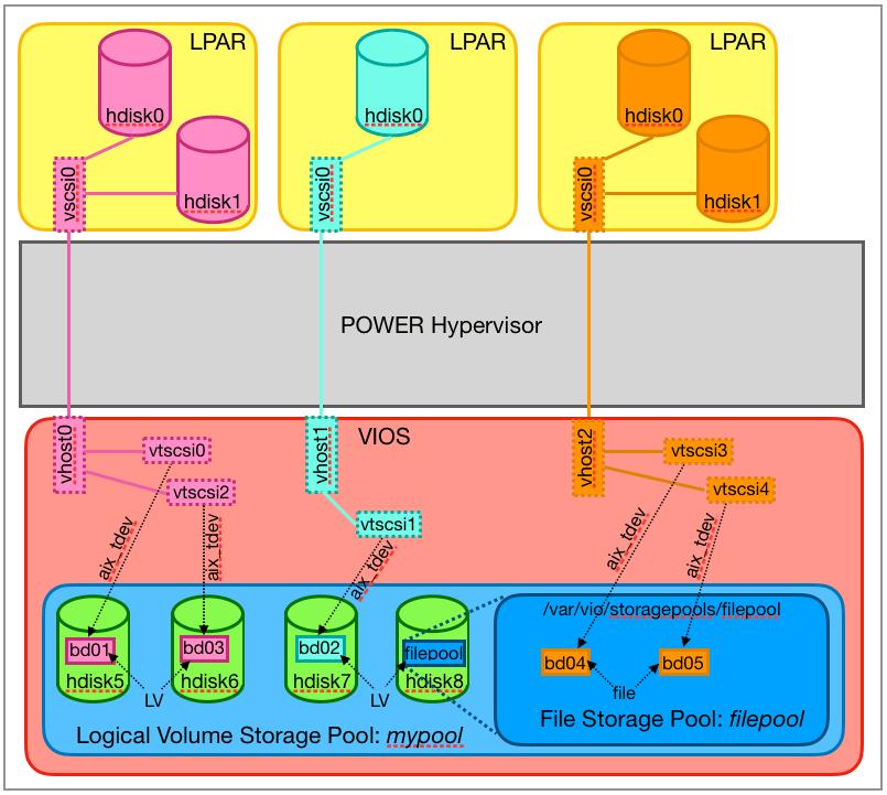 File Storage Pool