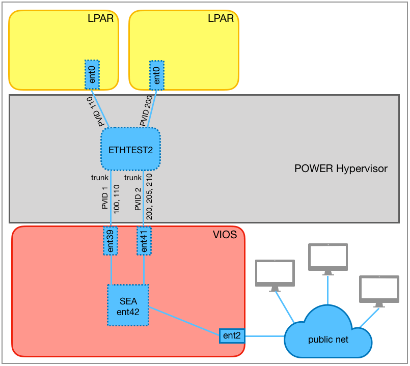 SEA with 2 trunking adapters and 5 VLANs.