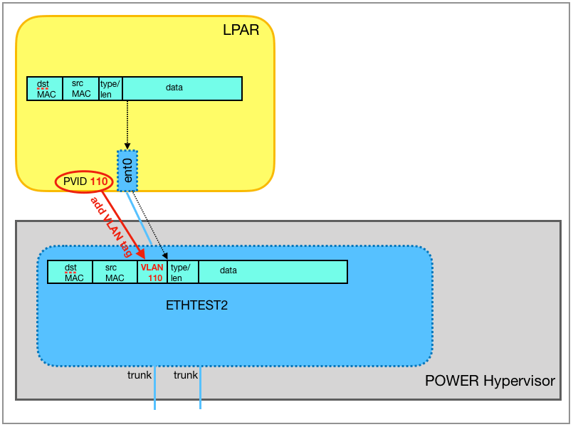 The Ethernet frame is passed on to the virtual switch ETHTEST2 and is tagged there with the VLAN ID 110 (PVID).