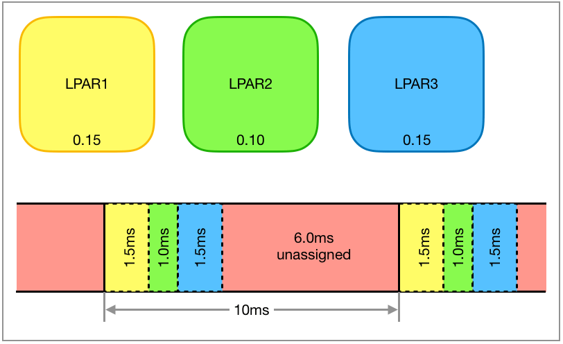 Unallocated time in the hypervisor time slice method