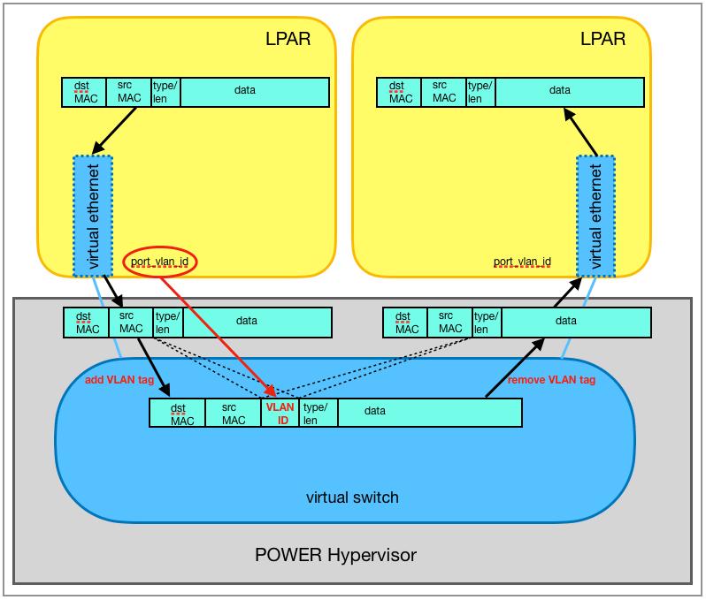 VLAN tagging with the port VLAN ID (port_vlan_id)