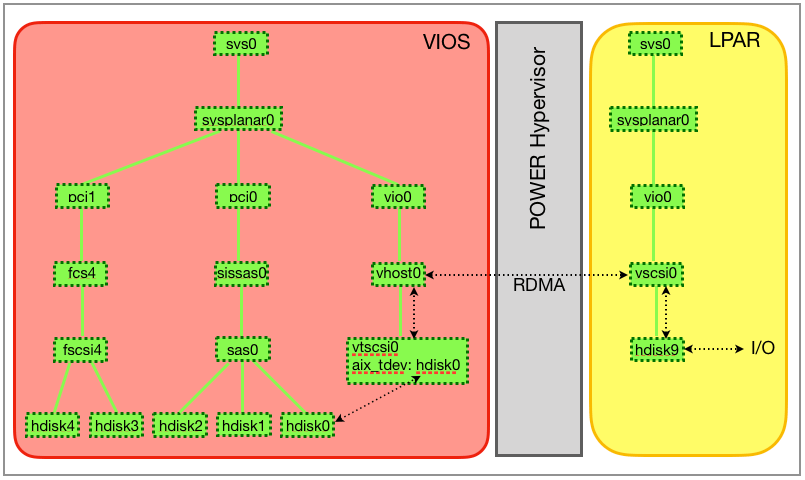 Device trees on virtual I/O server and client LPAR and the I/O path.