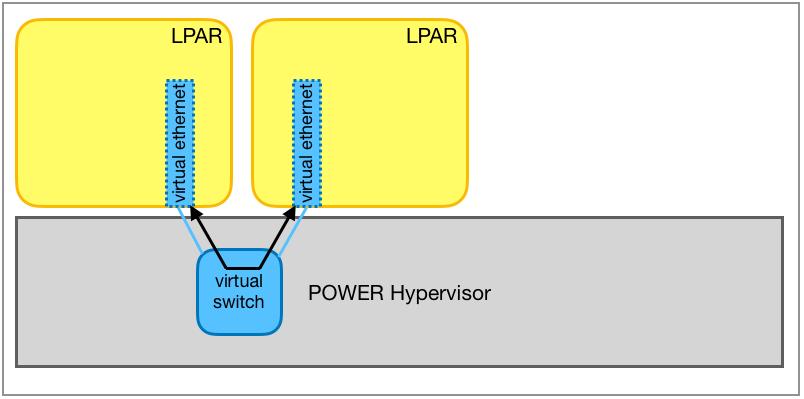 Inter-partition communication via an internal virtual Ethernet switch.