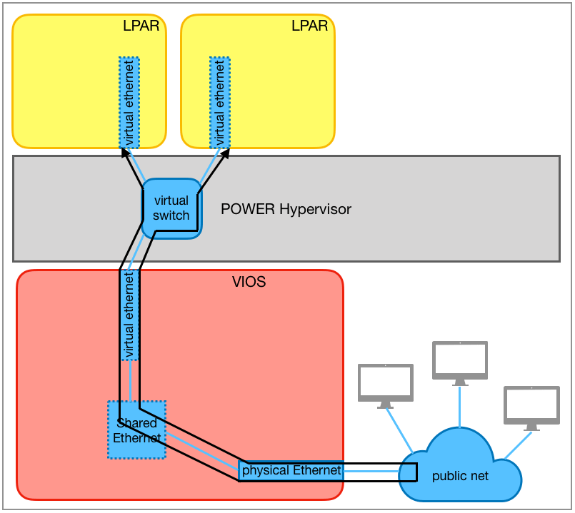 Virtual Ethernet switch with VEPA mode
