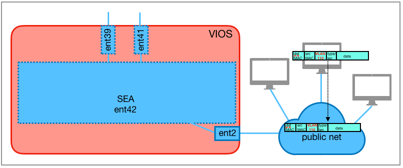 An external host sends an Ethernet frame into the connected network.