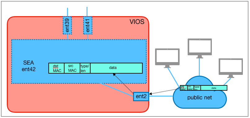 The external network sends an Ethernet frame without a VLAN header to the physical adapter ent2, which belongs to the SEA ent42.