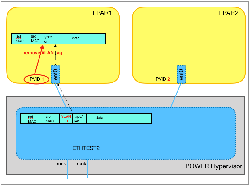 The Ethernet frame is delivered to the destination, LPAR1. Since VLAN ID 1 is configured as the port VLAN ID of the virtual Ethernet adapter ent0, the VLAN header is removed.