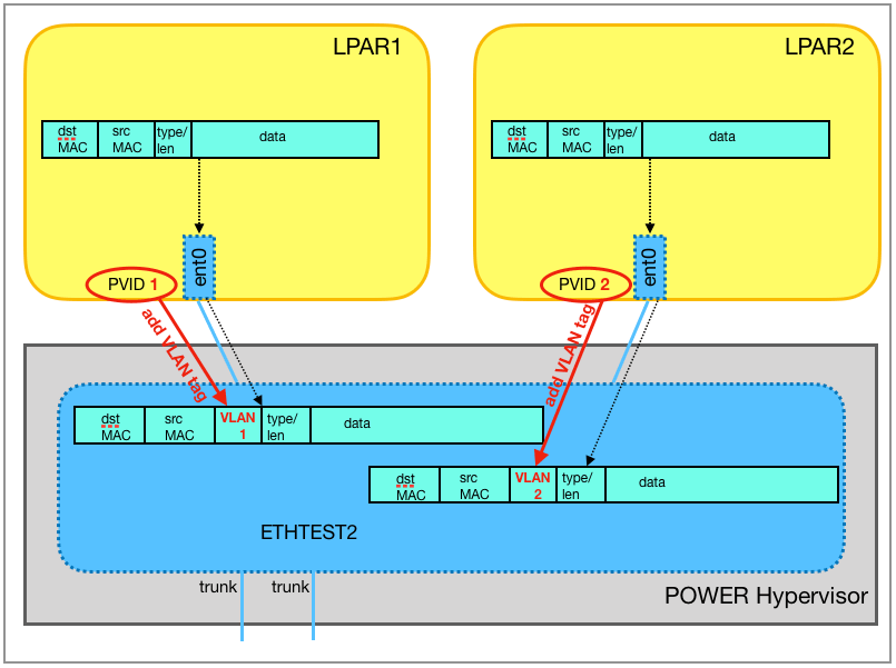The Ethernet frames are passed on to the virtual switch ETHTEST2 and are tagged there, with VLAN ID 1 respectively 2.