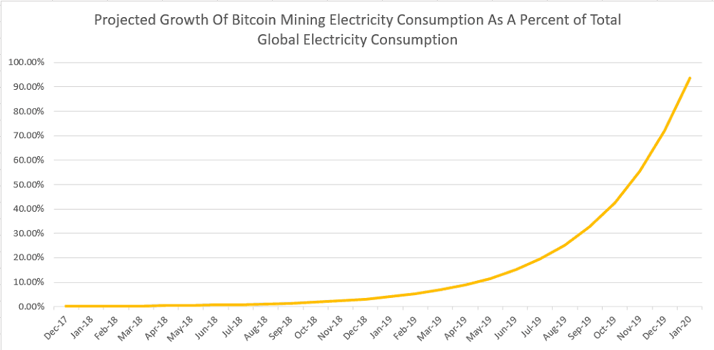 Bitcoin Electricity Consumption Now Larger Than Regular Consumption In The Balkans Digital Spoiler