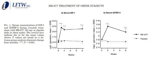 Ibutamoren MK77 Result Before and after