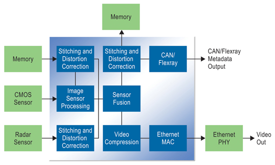Figure 2. Sensor fusion concentrates many heavy algorithms and network terminations on one chip.
