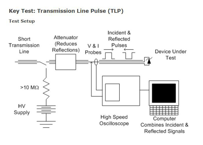 fig1. Transmission Ling Pulse(TLP) Test