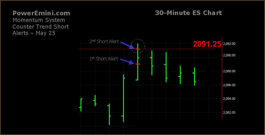 poweremini countertrend trade alert example